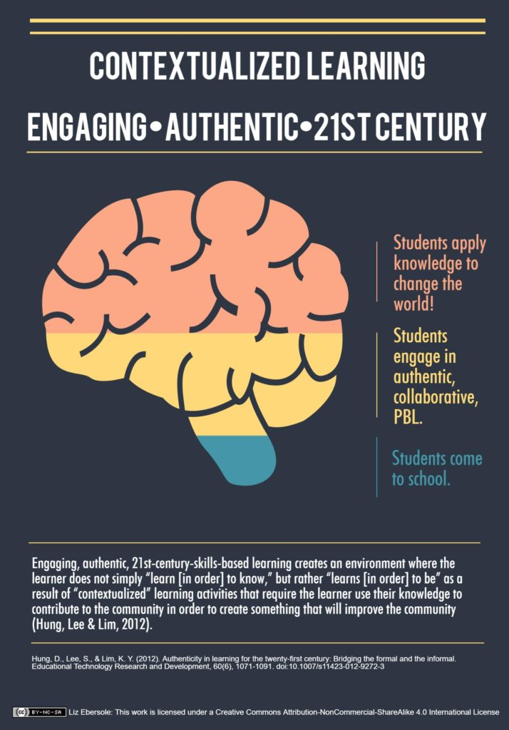 Contextualized learning: Engaging, authentic, 21st century. Students come to school. Students engage in authentic, collaborative, PBL. Students apply knowledge to change the world.